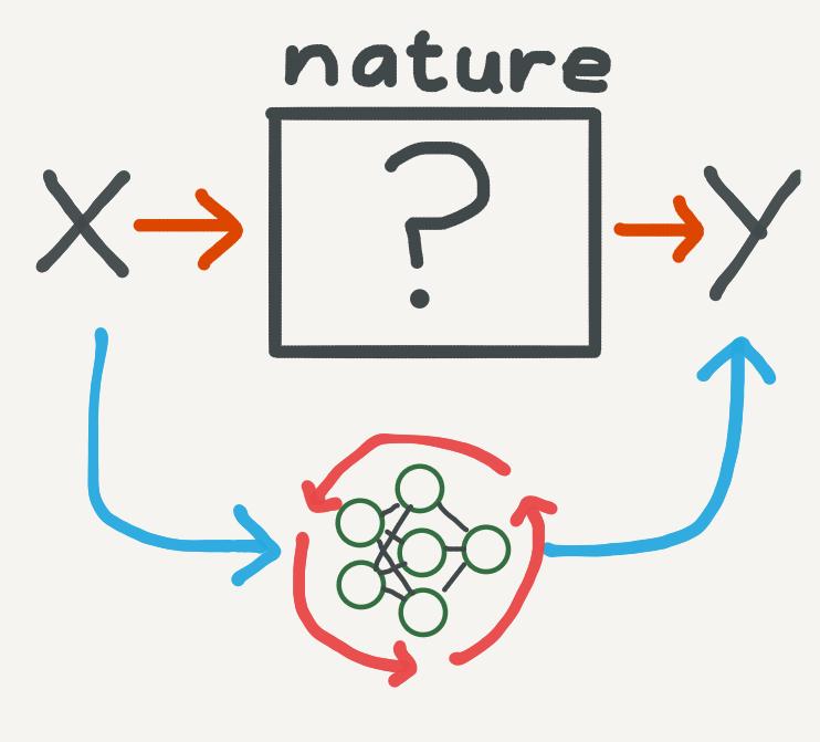 Understanding Neural ODE's
